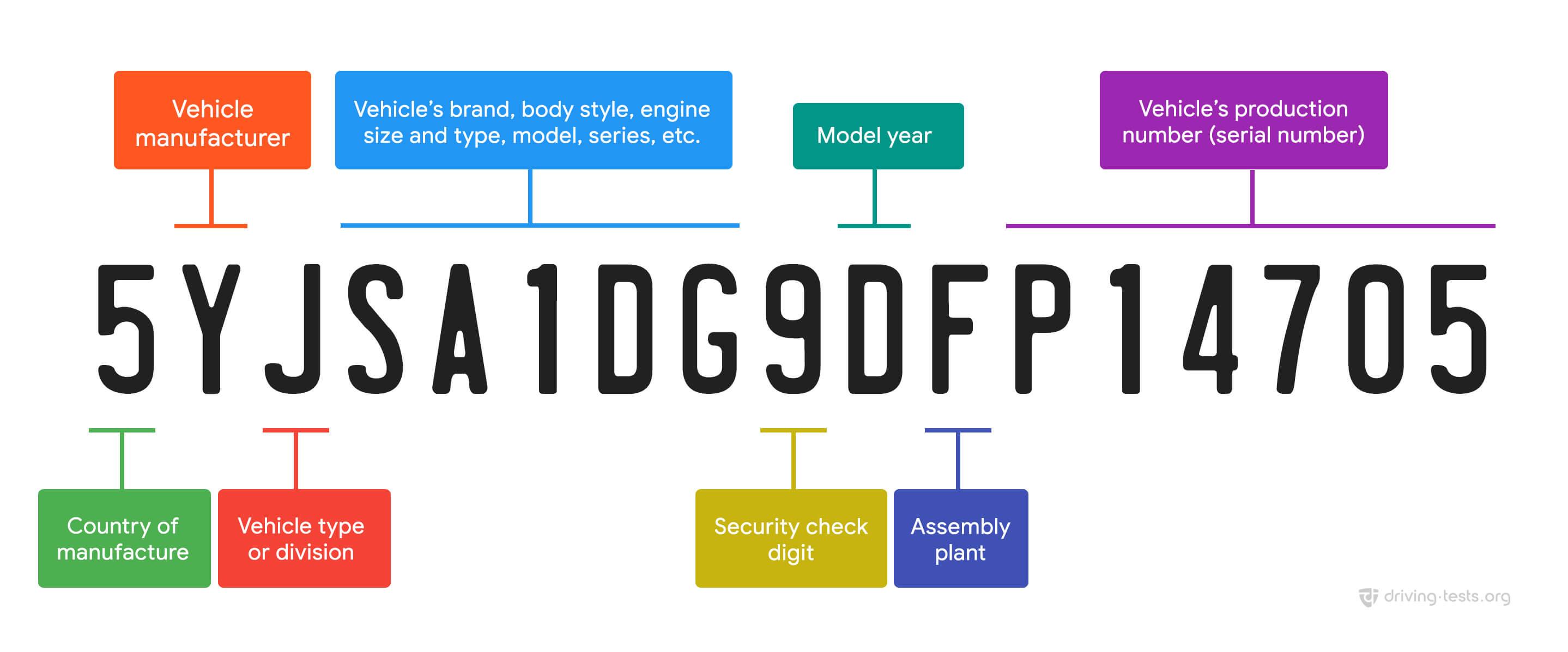 Free Vehicle Identification Number Vin Decoder Lookup