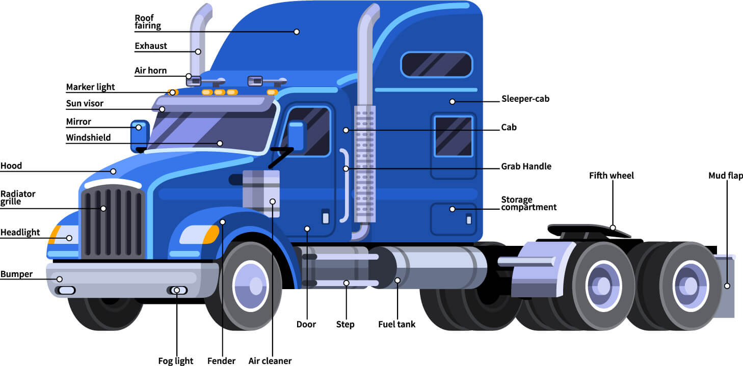 CDL Test Questions and Answers: What To Expect?